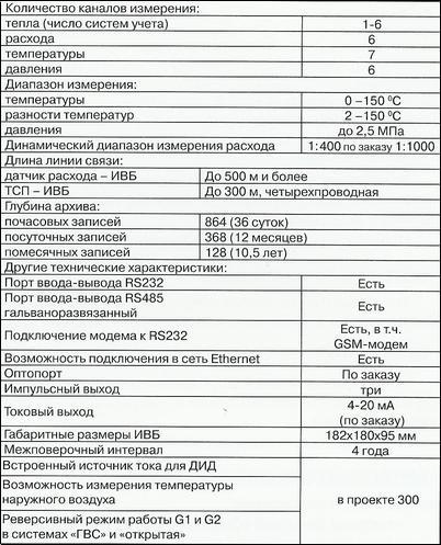 теплосчетчика ТЭМ-106: