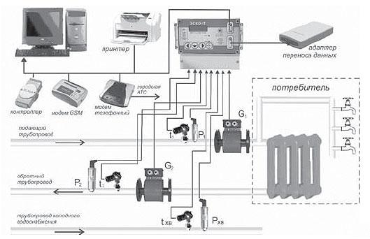 Пример схемы установки теплосчетчика ЭСКО.